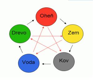 5-elementov-v-nás-300x263