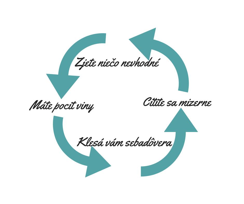Ako sa vymaniť zo začarovaného kruhu